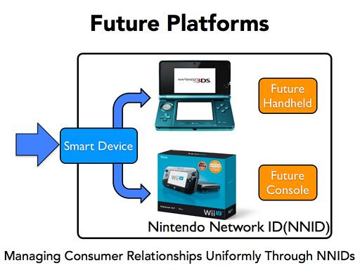 Unificación de sistemas de Nintendo