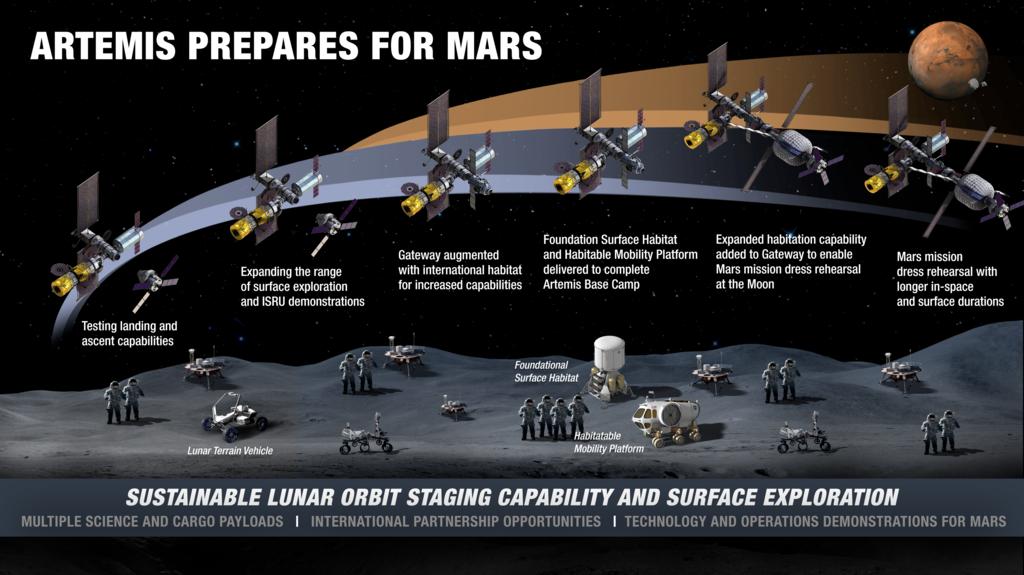 Etapas de Artemis para llegar a Marte
