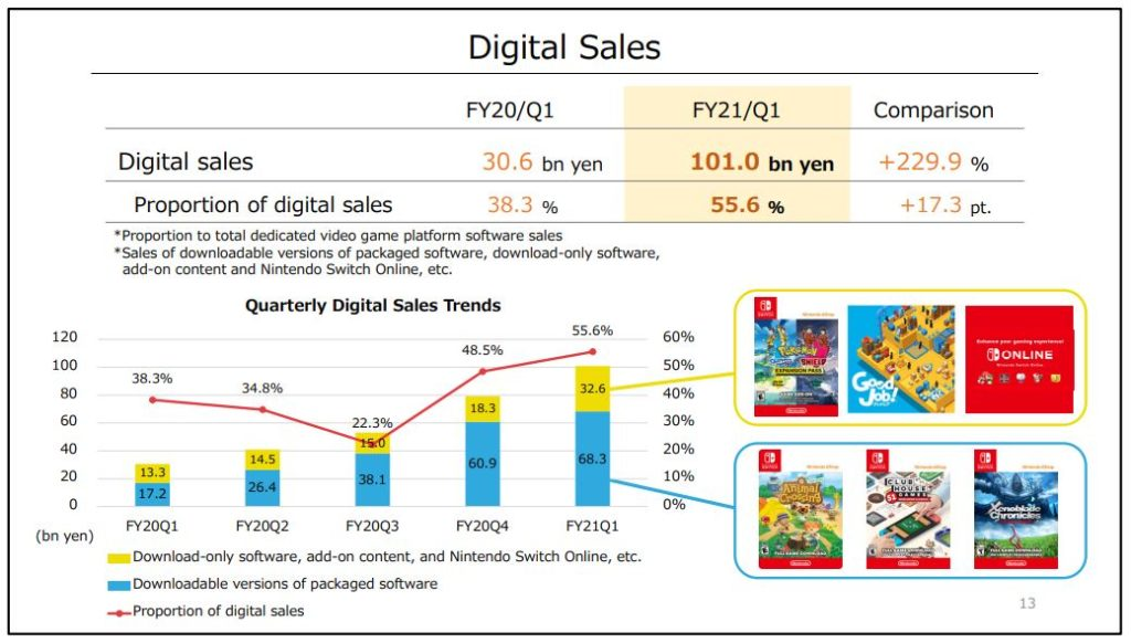 Ventas de juegos digitales