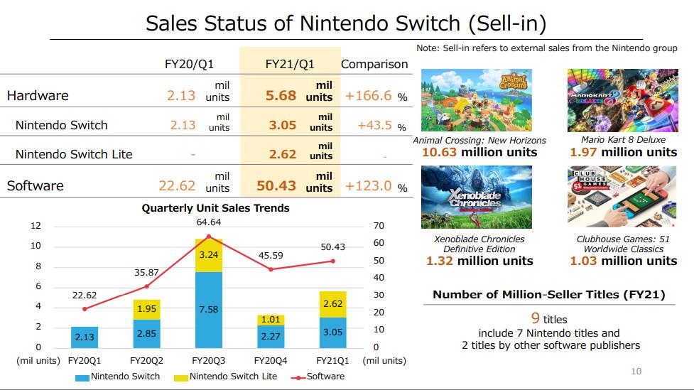 Las ventas de juegos en formato digital aumentaron un 229,9 % respecto al primer trimestre del año pasado