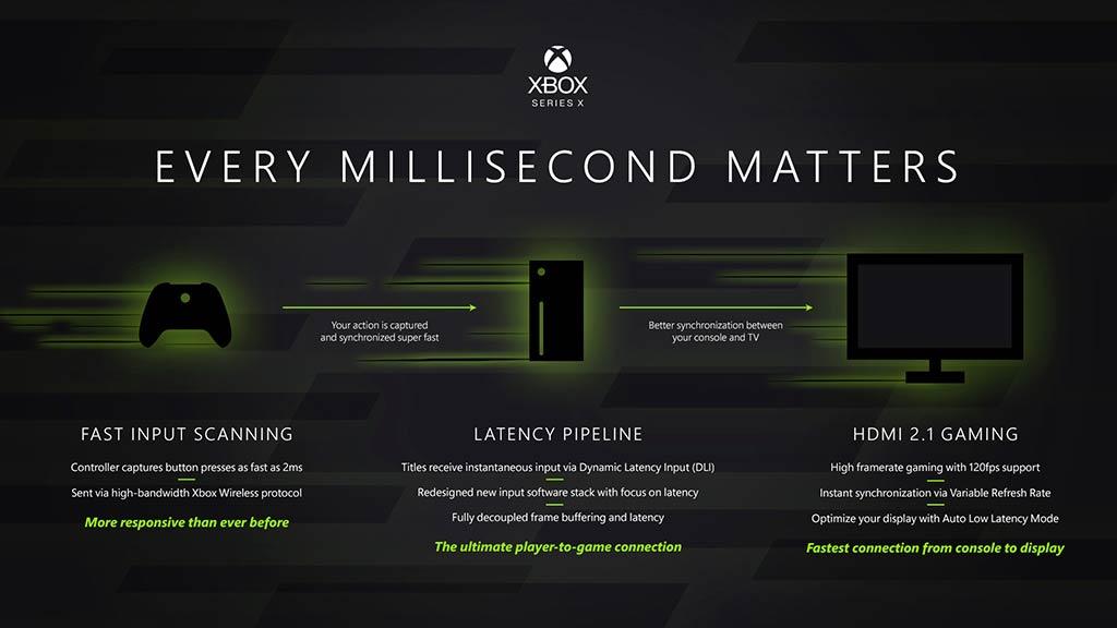 Velocidad de HDMI 2.1 en Xbox Series