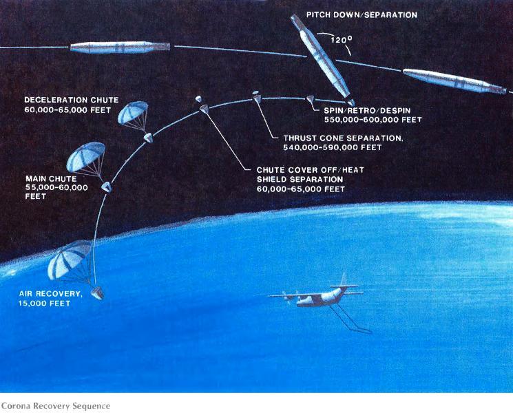 Sistema de lanzamiento y captura satélites Corona